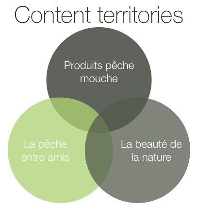 Content-territories-min